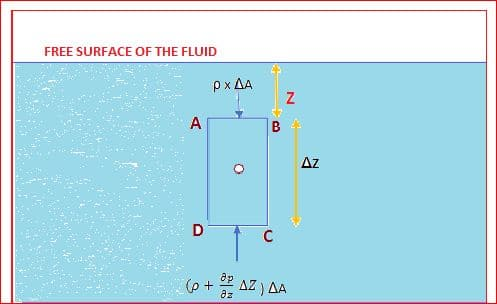 Forces Acting on a Fluid Element