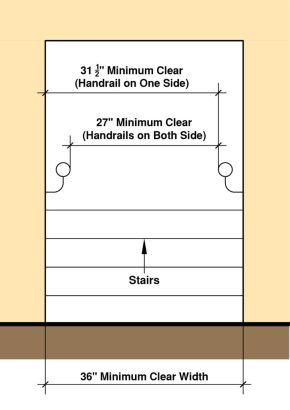 Minimum Width of Stairs