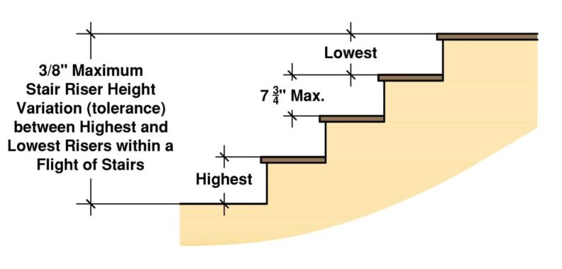 Riser height of staircase