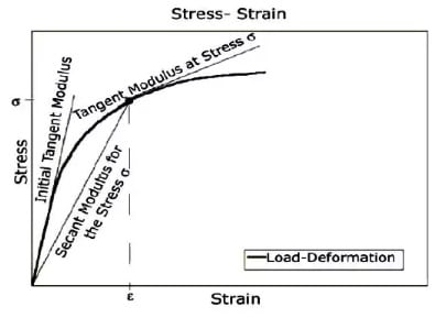 Load-Deflection Graph