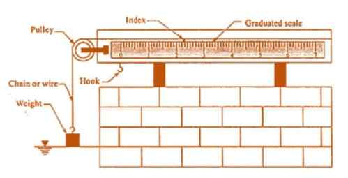 chain gauge