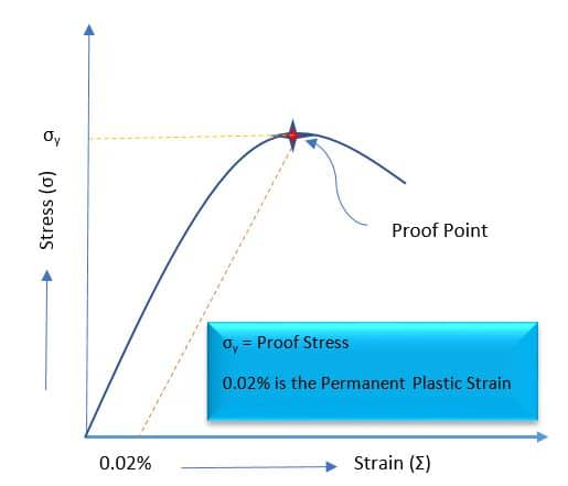 Determination of Proof Stress From Stress-Strain Curve