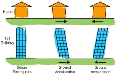 Graphical Illustrations of Ductility