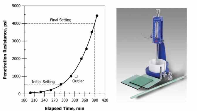 Test for Determining Setting Times of Concrete Based on ASTM C403M-16