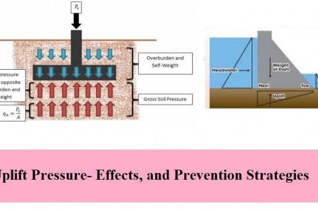 What is Uplift Pressure? Effects on Foundations, and Prevention Strategies