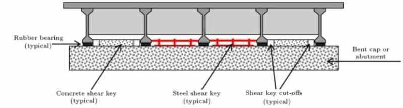 Concrete shear key, Steel Shear Key, and Cut off shear key for precast concrete girder bridges