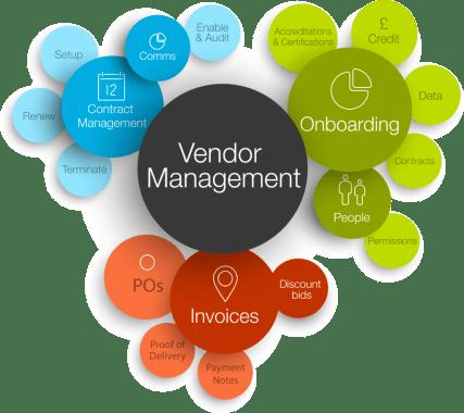Vendor management in construction industry