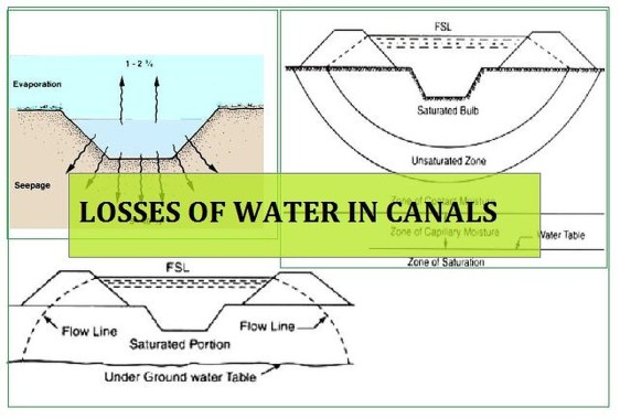 LOSS OF WATER IN CANALS
