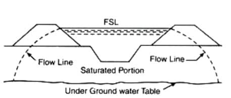 Percolation loss in Channels