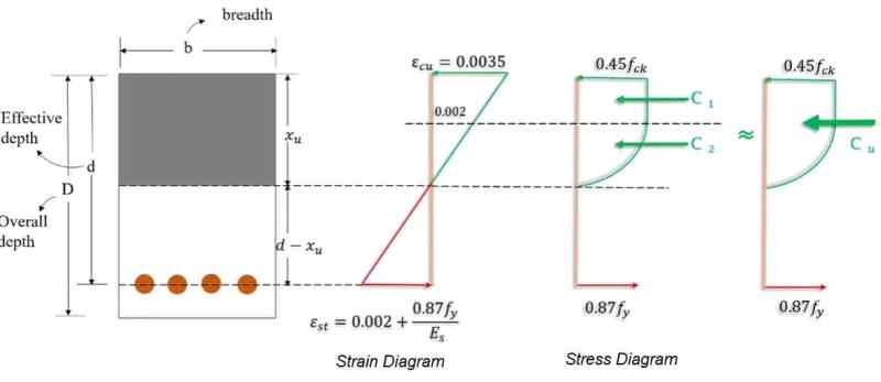 Stress and Strain Diagram Based on Limit State Method