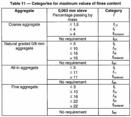Catergories for maximum values of fines content