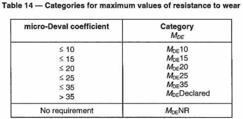 Categories of maximum values of resistance to wear