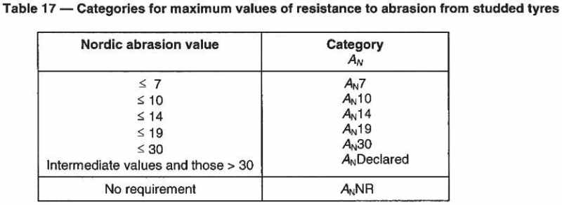 Categories for maximum values of resistance to abrasion from studded tyres