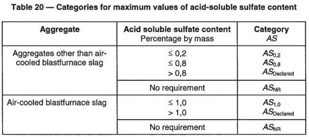 Categories for maximum values of acid-soluble sulfate content