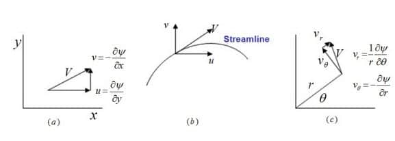 Stream Function and Velocity Components