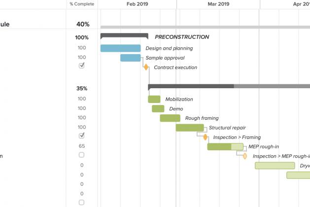 Gantt Chart in Construction Management – Features and Advantages [PDF]