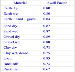 swell factors