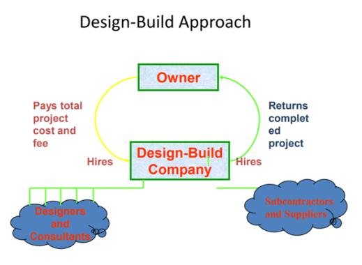 Design-Build method