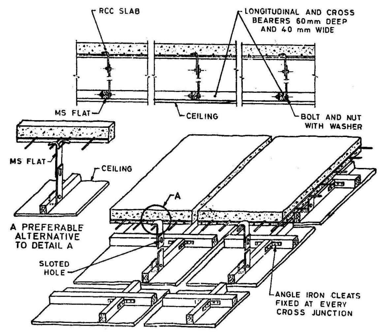 Details of ceiling frame suspended from RCC slab