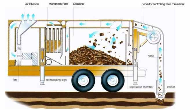 Suction Excavator Parts and Components; Image Courtesy: Forceone