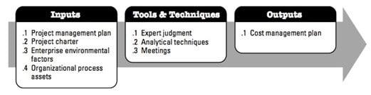 Plan Cost Management: Inputs, Tools & Techniques, Outputs