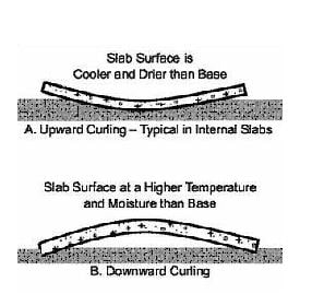Upward and Downward Curling of the Concrete Slab