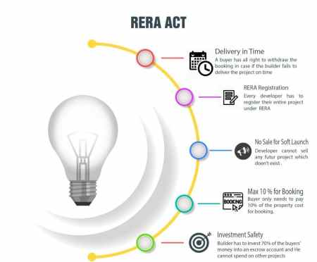 RERA explaination in infographic