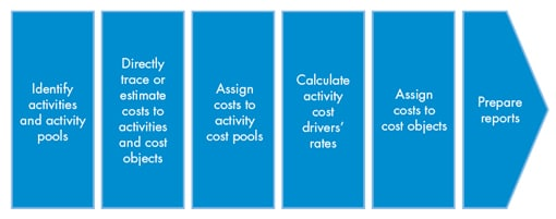Process for Activity Based Costing