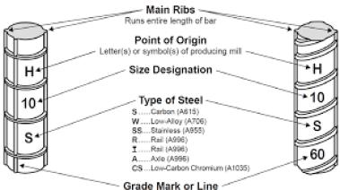 ASTM Bar marking