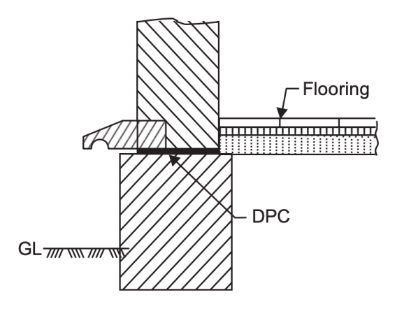 Representation of Damp proof course at plinth level