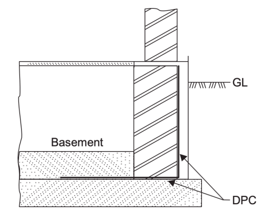 Representation of Damp proof course at basement level