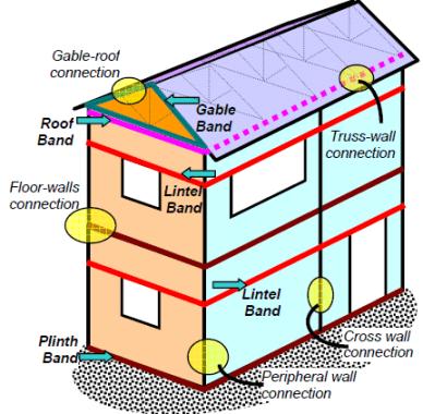 Lintel band, plinth band, roof band and gable band