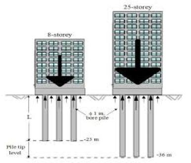 Requirement of foundation for tall buildings.