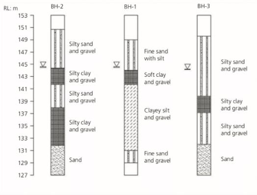 foundation soil of Taj Mahal.