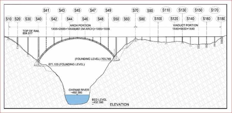 Chenab Bridge components