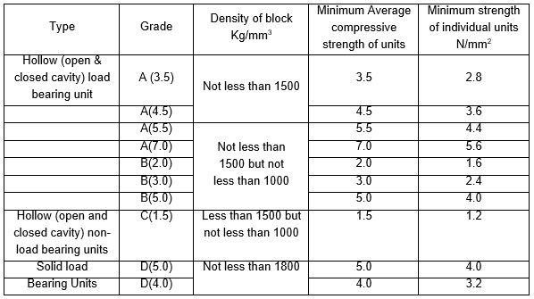 Compressive strength and Density of Concrete Blocks