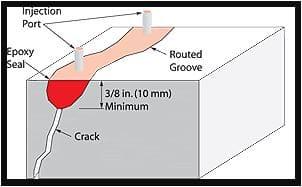 Repair of Concrete Cracks using Epoxy