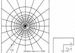 Explain the construction & use of New Mark's influence chart?