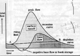 What is negative base flow in hydrograph in hydrology?