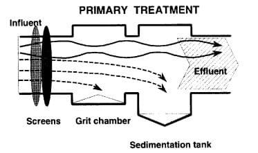 Primary Treatment-Sedimentation Tank