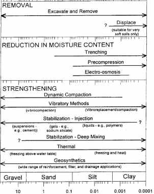 Selection of Soil Improvement Technique Based on Grain Size of Soil Particles