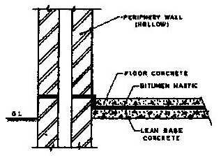 Typical arrangement of continuous damp-proofing in wall and adjacent floor