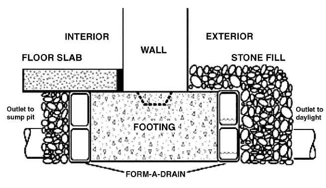 Details of Drainage Provided by Plastic System