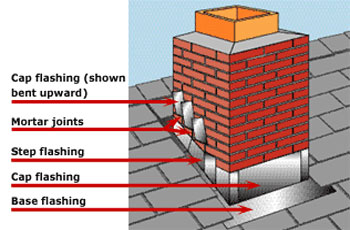 Flashing Types in Roofs