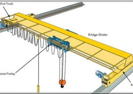 What are the Static and Dynamic Effects of Bridge Cranes?