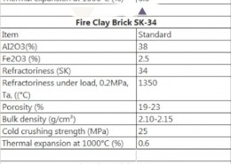 What are the properties and significance of Fire Clay?