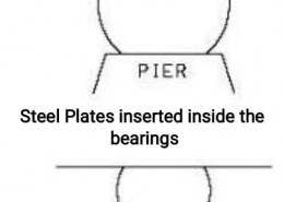 Why are steel plates inserted inside the bearings in Elastomeric Bearings?