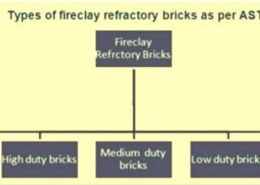 What are Refractory Bricks and mention it's types?