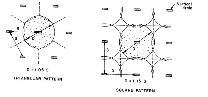 Layout of Vertical Drains