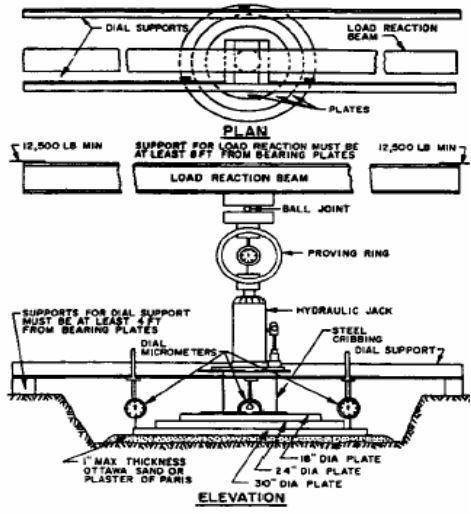 Modulus of Subgrade Reaction- Plate Bearing Test Apparatus